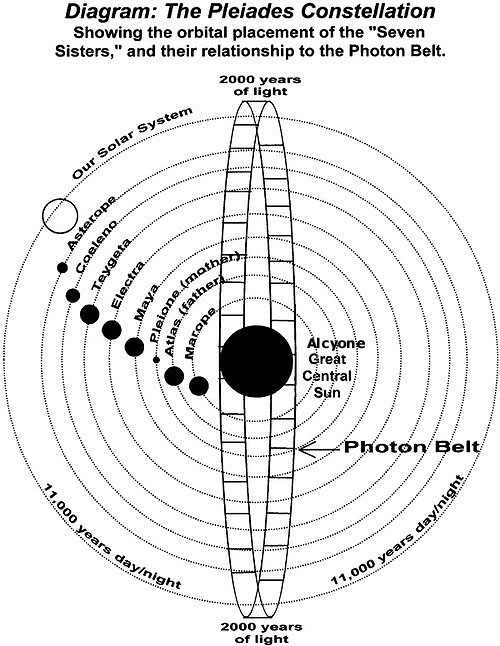 photon belt nasa warning - photo #9